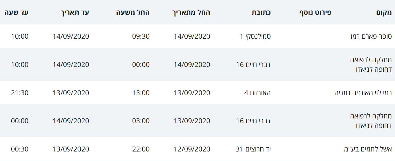 מסלולי הקורונה בנתניה 11-14.9